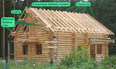 Виртуальная версия ИДЕАЛЬНОГО ДОМА: мансарда - крыша!